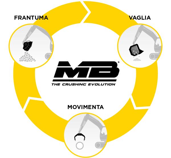 Prodotti MB