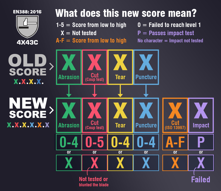 Scores System The Rating Iso New Changed Png Have 893x772 Glove How 13997 w06aq