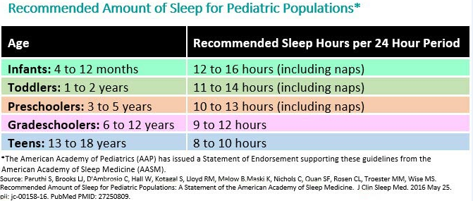 Clinical Pearl: Sleep in Children and Adolescents