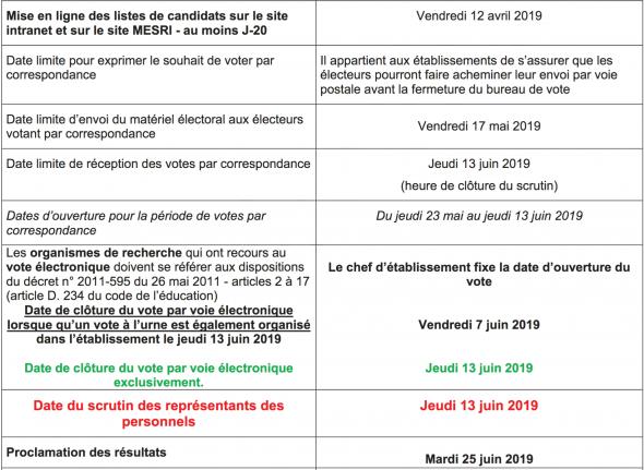 Calendrier des élections CNESER 2019