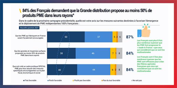 Enquête 'Les Français et les PME'
