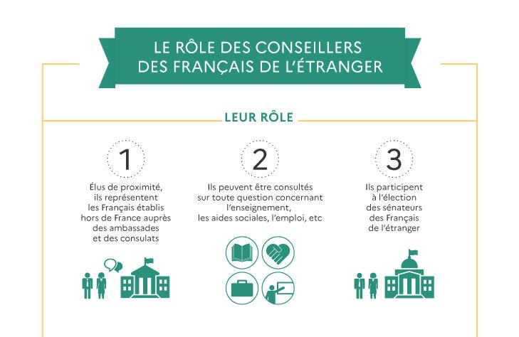 Rôle des conseillers des français de l'étranger
