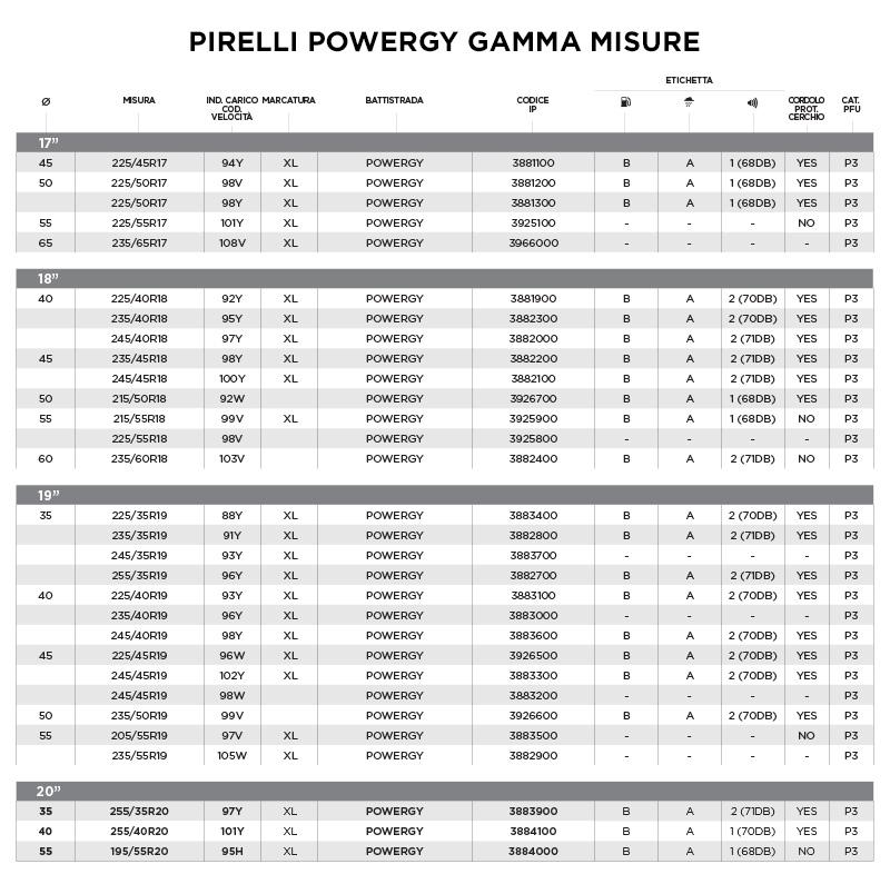 Pirelli Powergy™: misure gamma