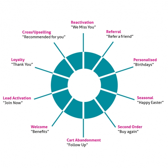Pie chart showing different CRM tactics for converting leads